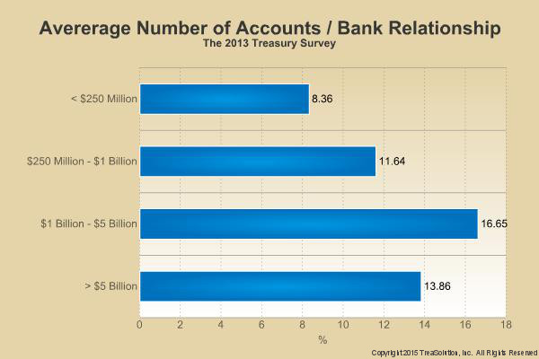 Average Number of Bank Accounts Per Bank Relationship