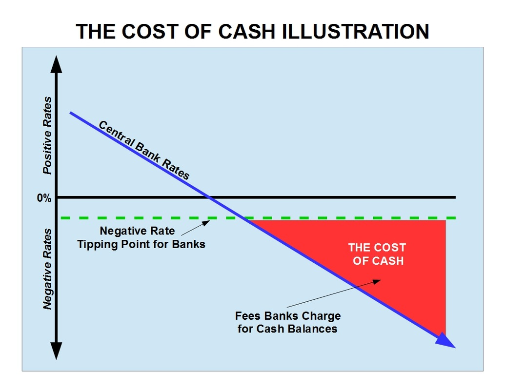 The Cost of Cash